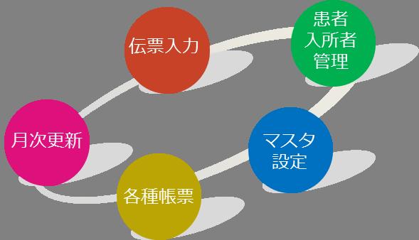 小遣預り金管理システム